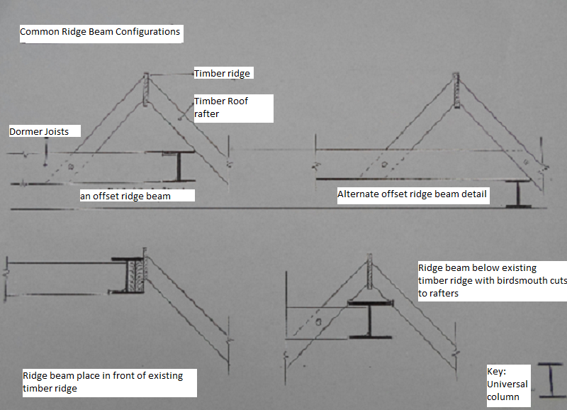 Technical Information - Valley Loft Conversions